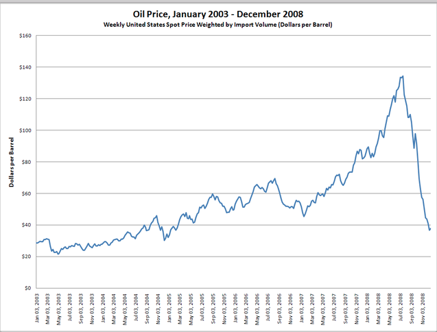 Oil prices from Jan. '03 to Dec. '08 contributing to a bionic economy